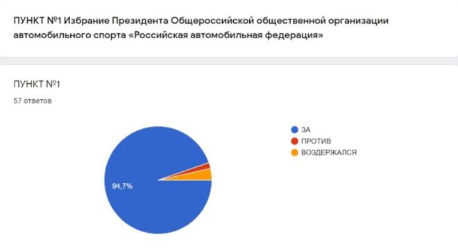 XX Всероссийская выборная Конференция Российской автомобильной федерации